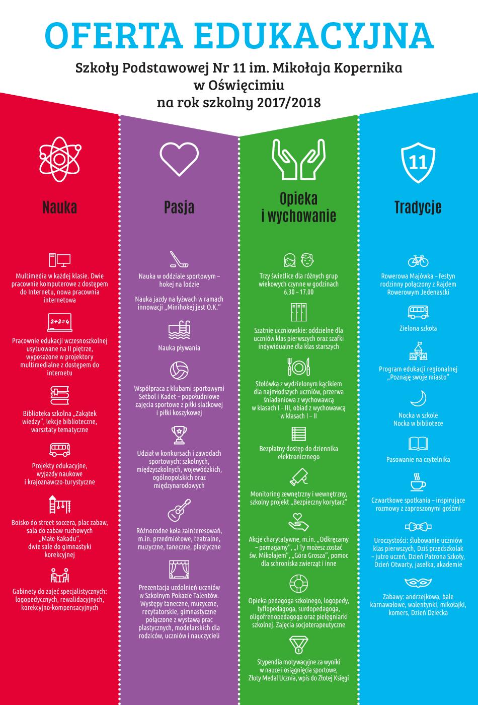 SP11-Oferta-2017-2018-infografika
